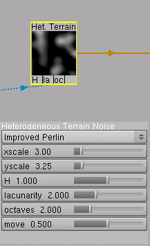 Heterogeneous Terrain Noise